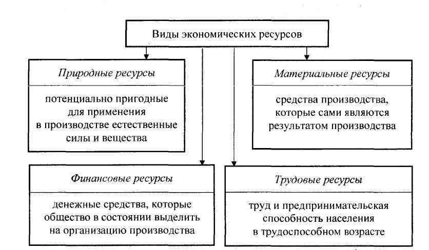 Доклад на тему ресурсы и факторы производства 9020