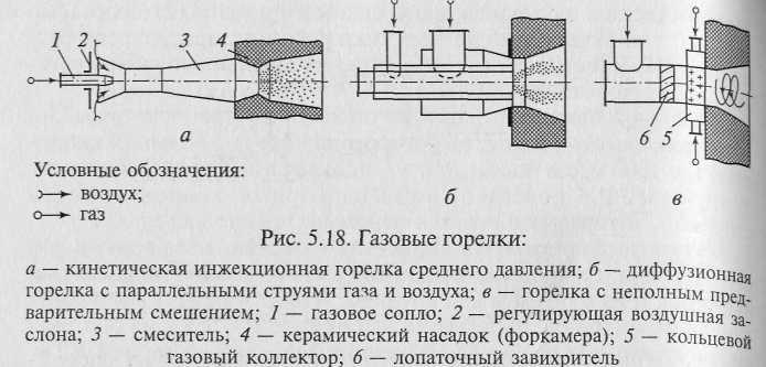 Горелка БИГ-2-14