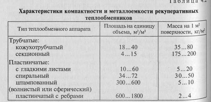 Коэффициент теплопередачи кожухотрубчатых теплообменников Уплотнения теплообменника Анвитэк A6L Ростов-на-Дону