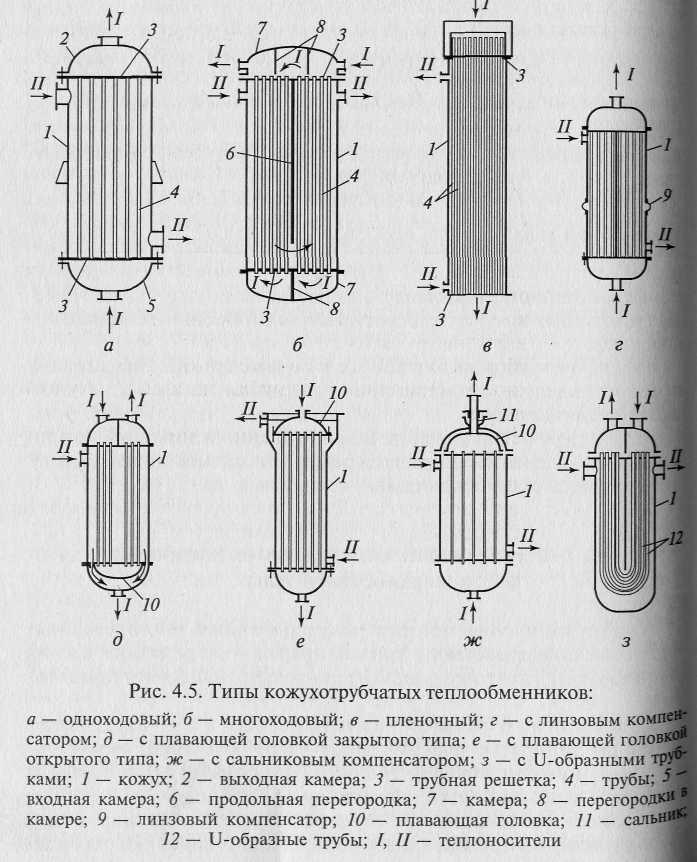 Недостатки поверхностных теплообменников Уплотнения теплообменника Funke FP 80 Нижний Тагил