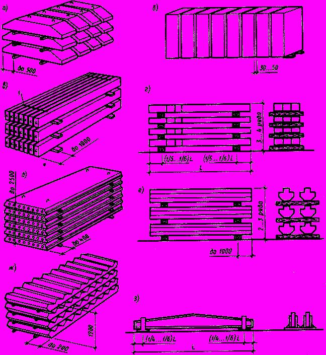 Высота штабеля жби завод жби саларьево