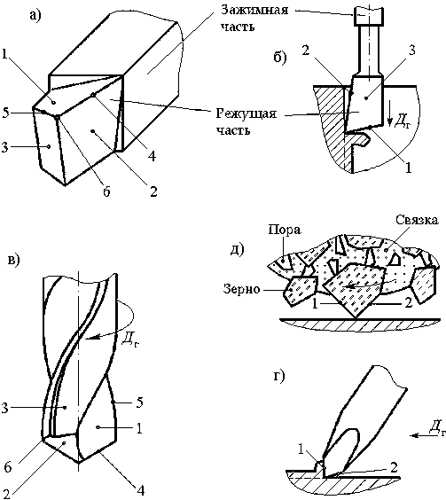 Лекции по режущий инструмент по металлу оснастка чпу станка что такое