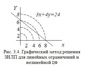 Решение задачи нлп графическим методом решение экспериментальных задач химия 10 класс