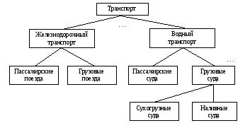 практическая работа иерархическая модель