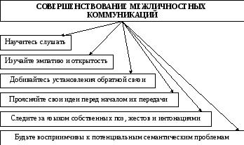 Барьеры межличностных коммуникаций реферат 9567