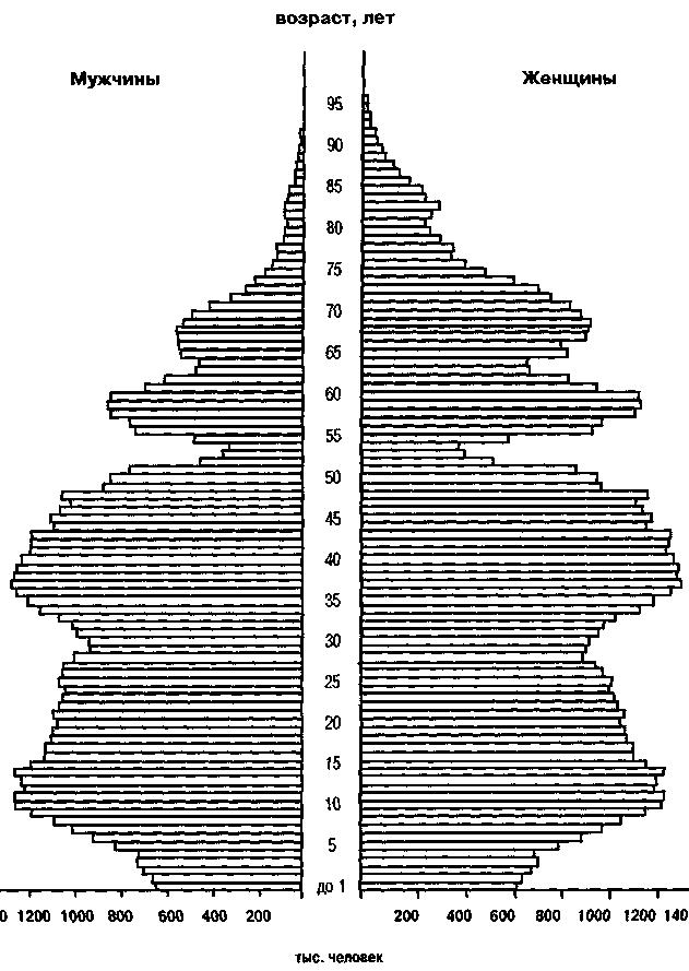 Групи населення