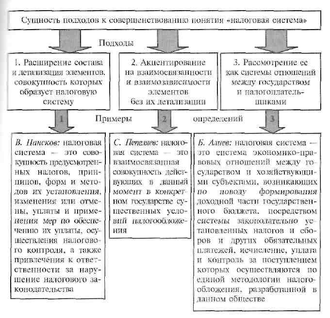 Налоговая система и ее элементы контрольная работа 4916