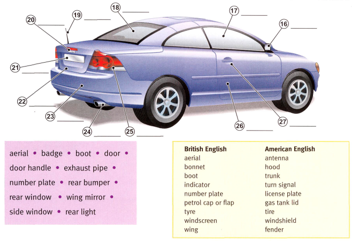 labeled car dashboard diagram