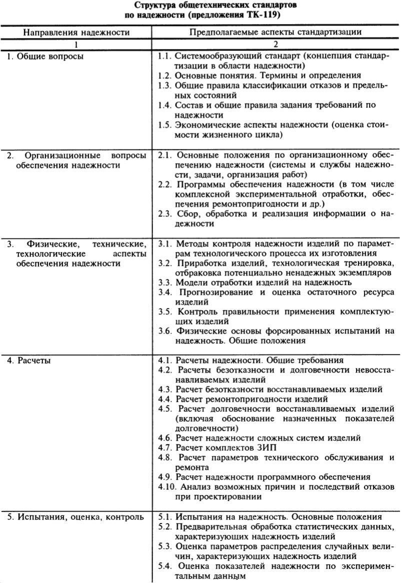 Основные понятия и определения надежности реферат 5223