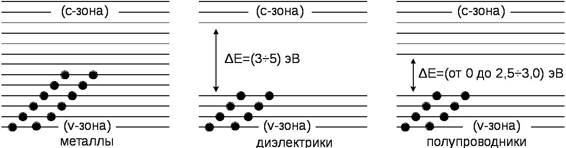 Электропроводность полупроводников