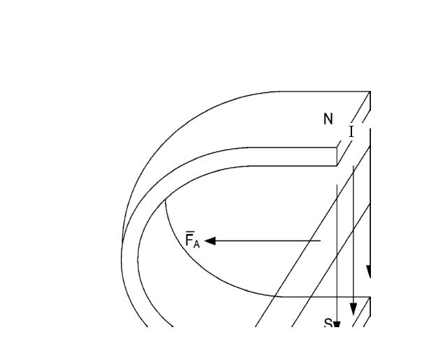 Какие силы действуют между проводами с током