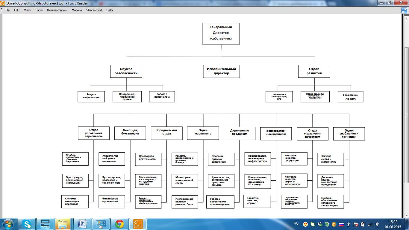 Схемы организационной структуры строительной организации