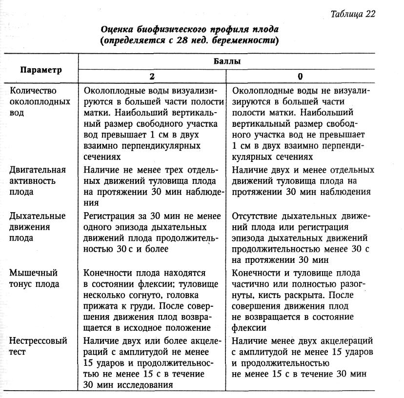 Гипоксия плода курсовая работа 1309