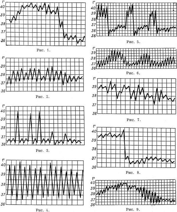 Применение давящей повязки и алгоритм выполнения процедуры при кровотечении