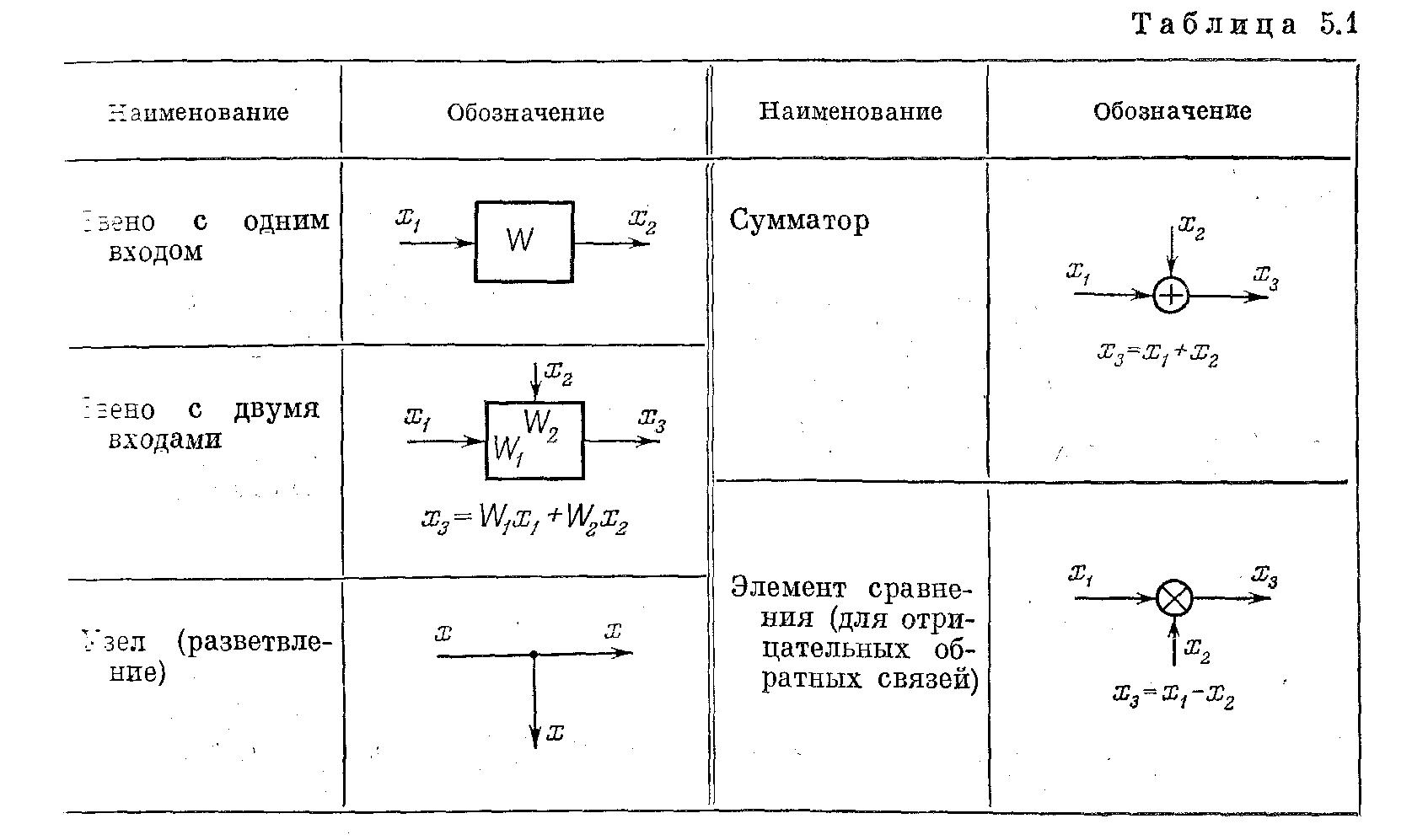 Элементы графики в структурных схемах