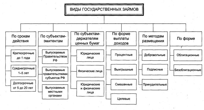 Схематично классификацию государственных займов