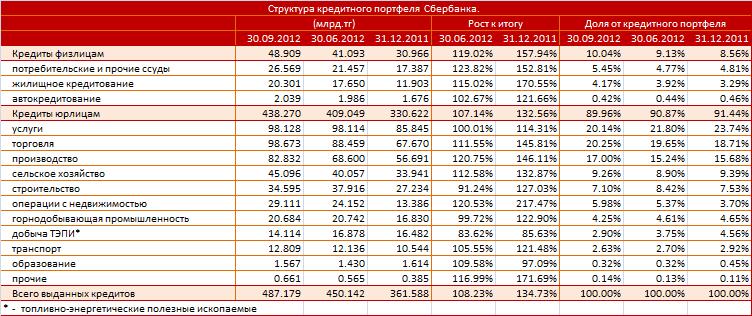 кредитование в банках лучшие предложения омск Ростов-на-Дону, расписание поездов