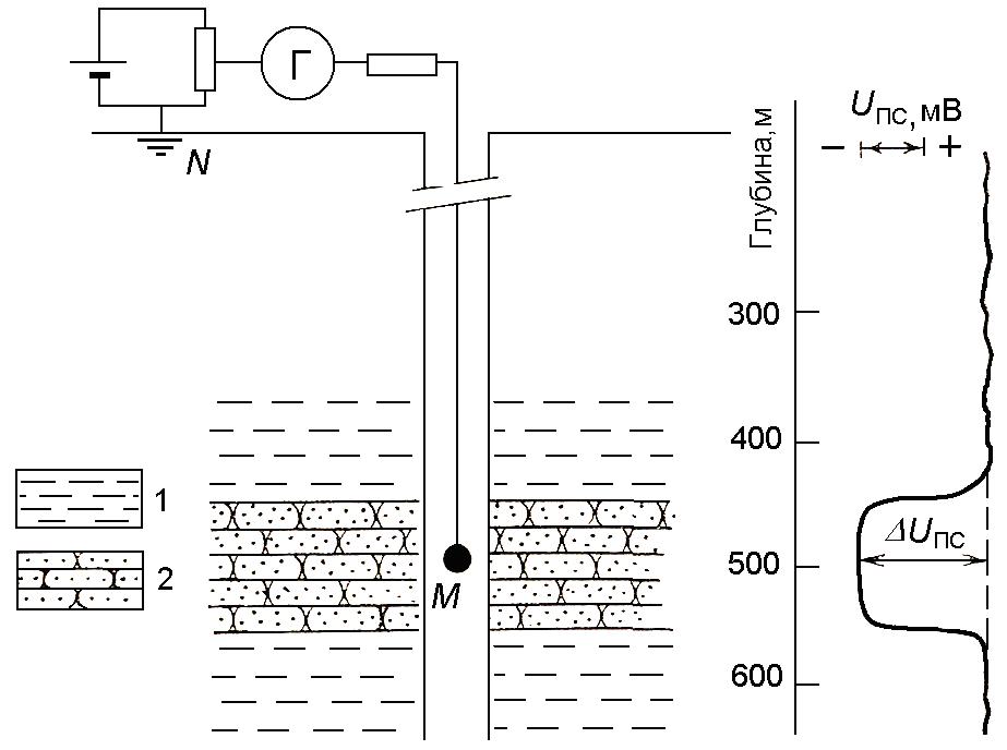 Принципиальная схема индукционного каротажа