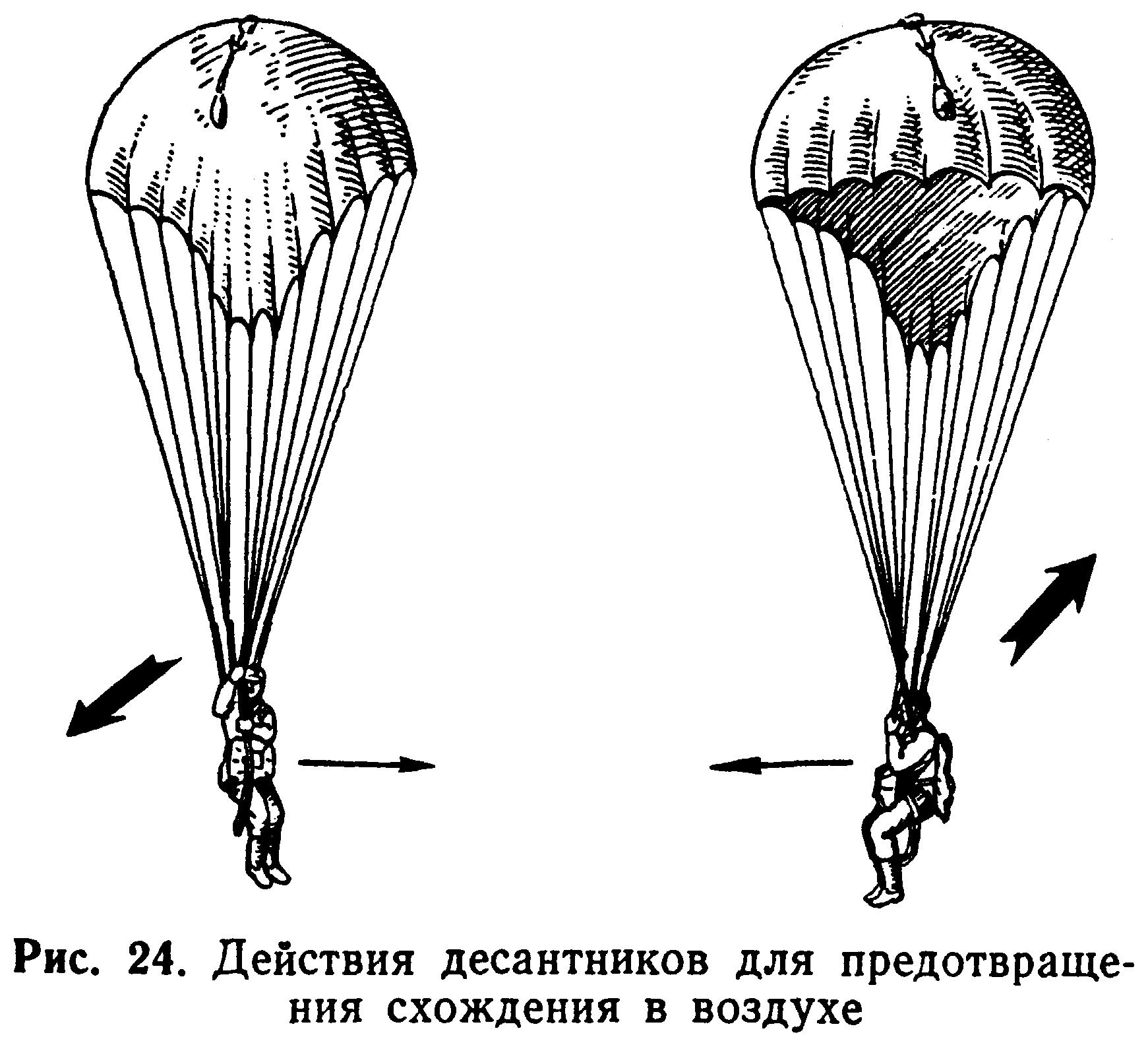 Попадание в нисходящий или восходящий потоки на парашюте