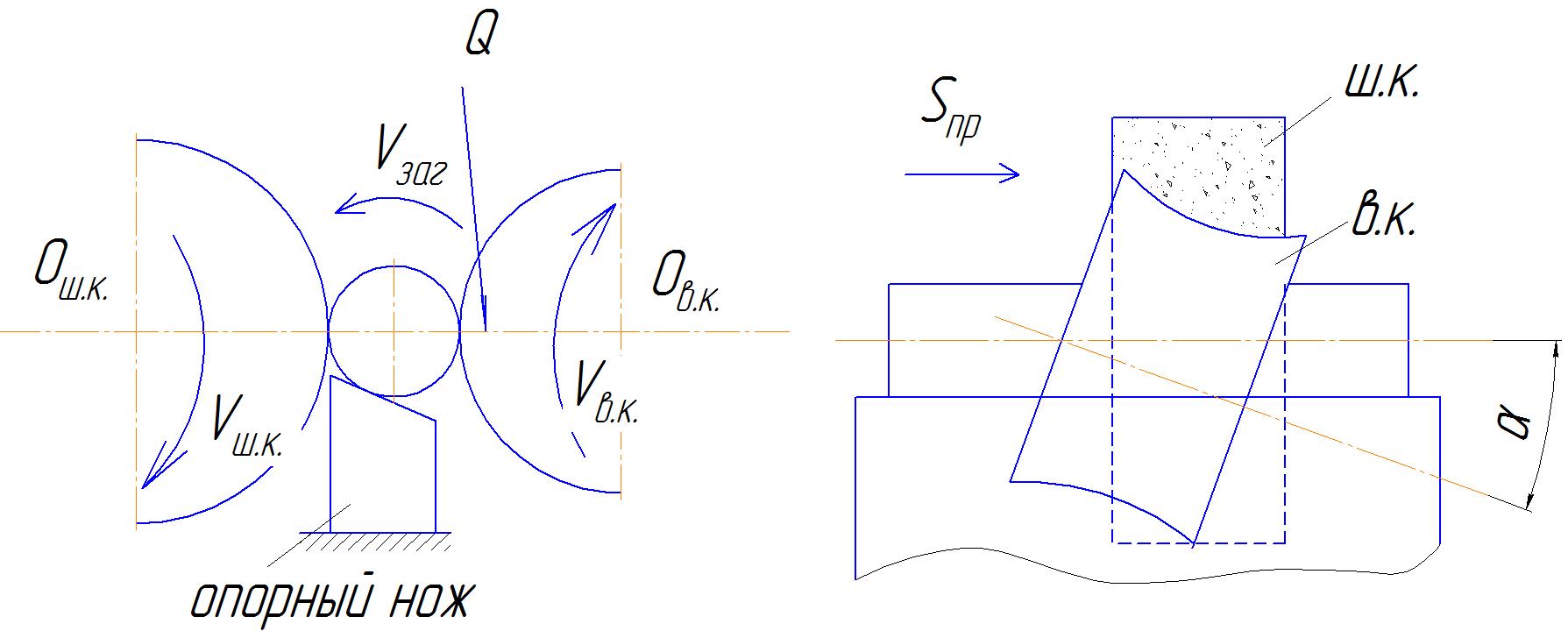 Схема нарезания зубчатых колес методом копирования