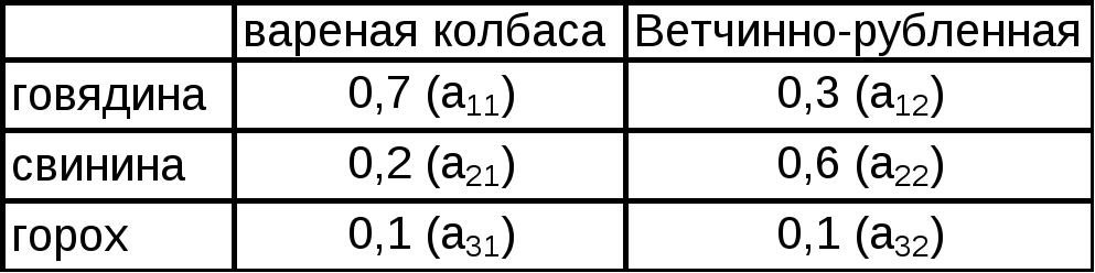 Линейного программирования ценообразование
