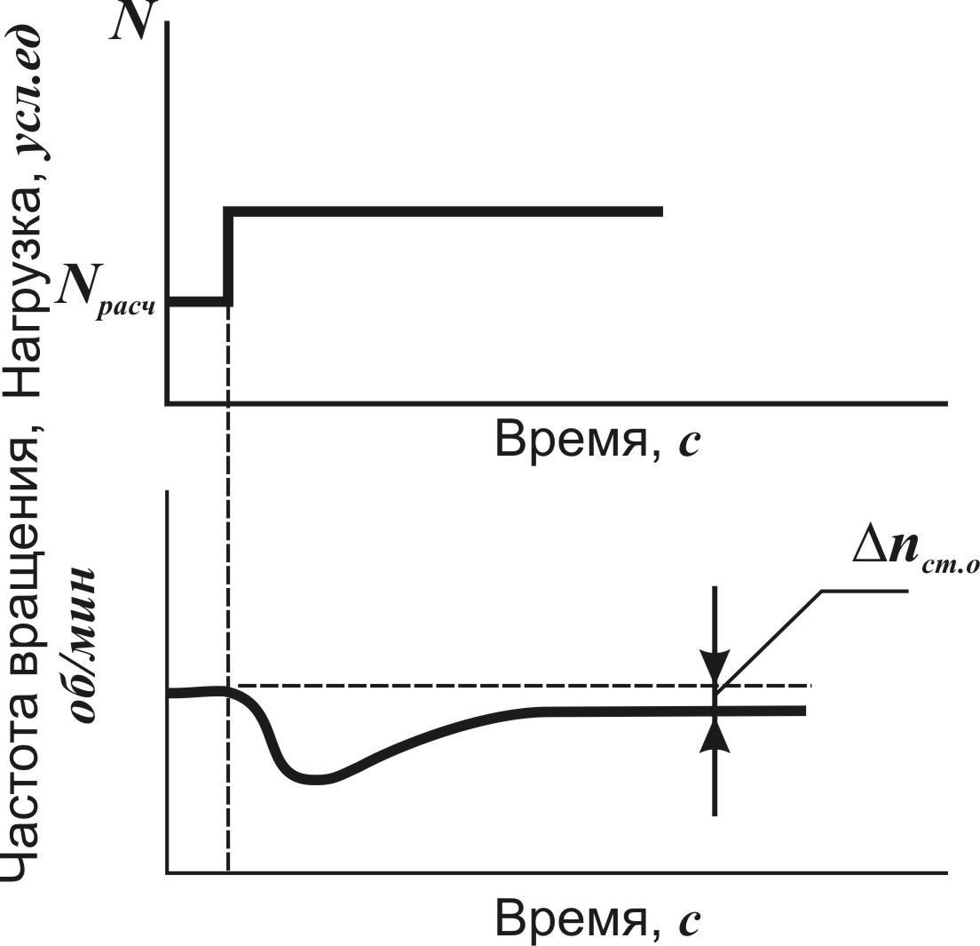 регуляторы вращения двигателя схемы