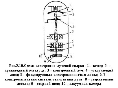 Сварка электронным лучом реферат 9019