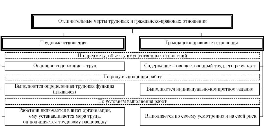 Трудовое право трудовой договор российский капитал справка по форме банка скачать