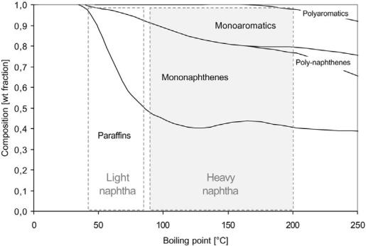 Compositional Analysis of Naphtha and Reformate