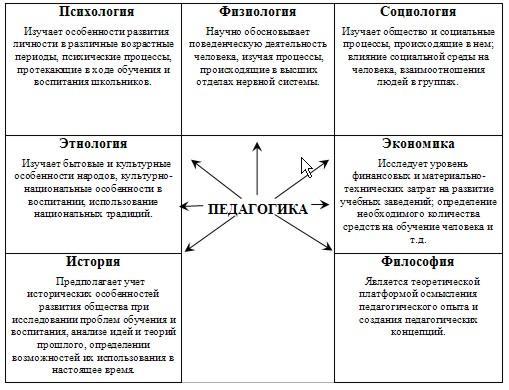 Место педагогики в системе наук реферат 4881
