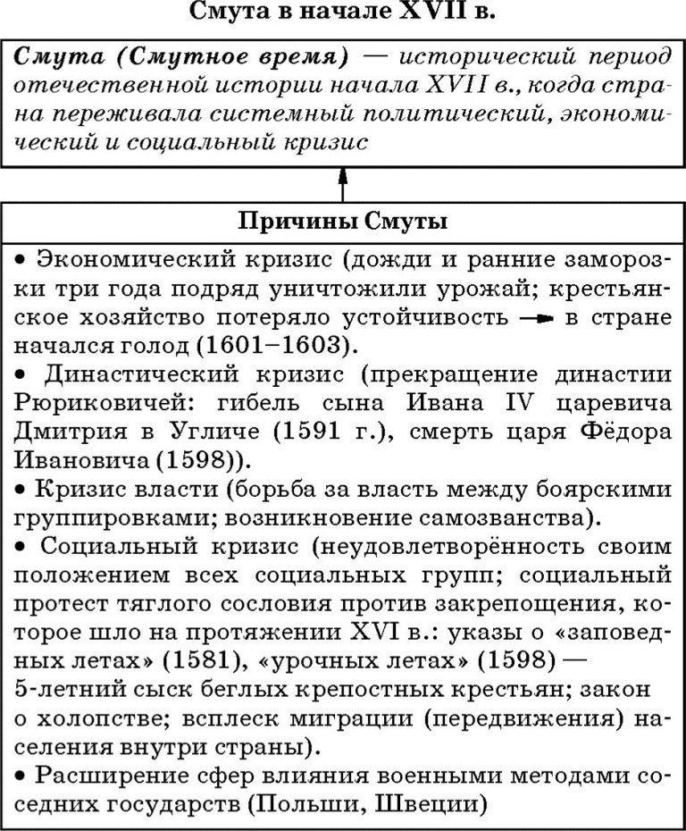 России шпаргалка предпосылки смуты в начала 17в
