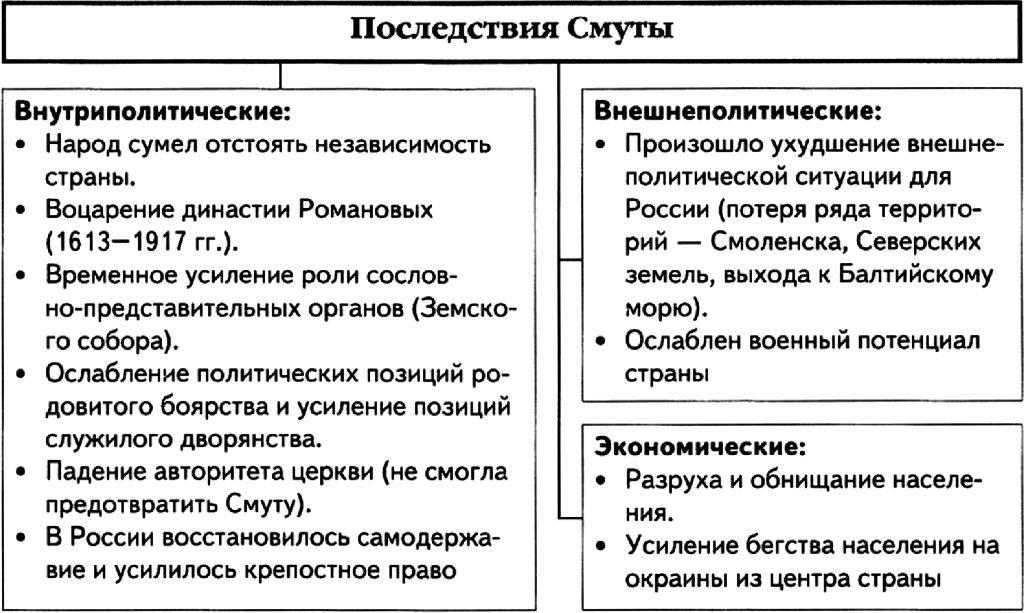 предпосылки смуты в россии начала 17в шпаргалка