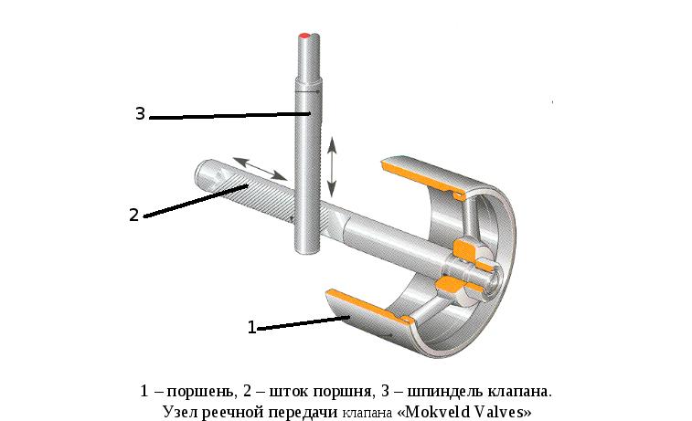 это параметры завязанные на анти помпажный клапан касается