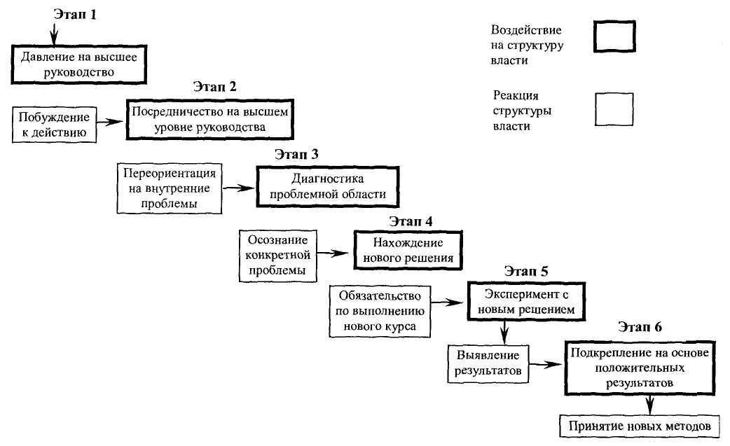 Модели управления организационными изменениями доклад 2112