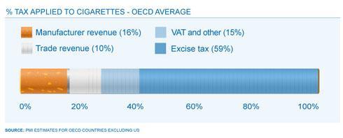 Налоги от табачных изделий продажа табачного изделия несовершеннолетнему статья