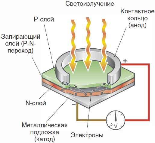 фототранзистор принцип работы хотите приготовить