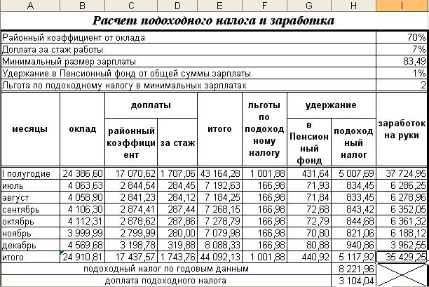Именно поэтому зарплата всегда подвергается обязательному налогообложению во всех странах, в том числе и в россии.