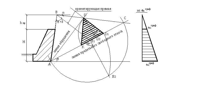 Графоаналитический метод расчета подпорных стенок
