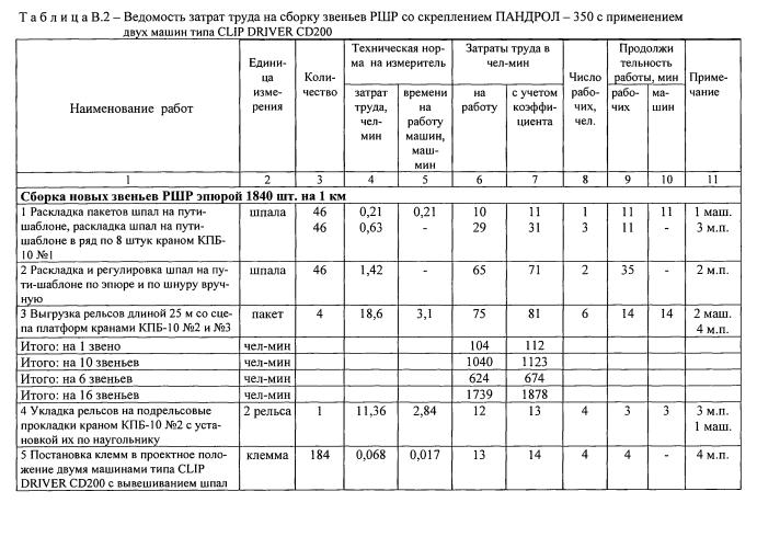 Федеральное агентство железнодорожного транспорта Технологический процесс по замене инвентарных рельсов на рельсовые плети