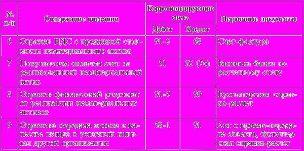 корреспонденция счетов некоммерческой организации
