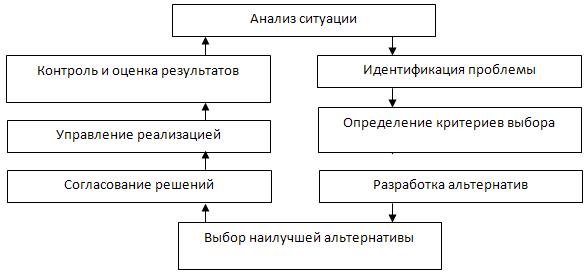 Реферат структура процесса принятия управленческих решений 5426