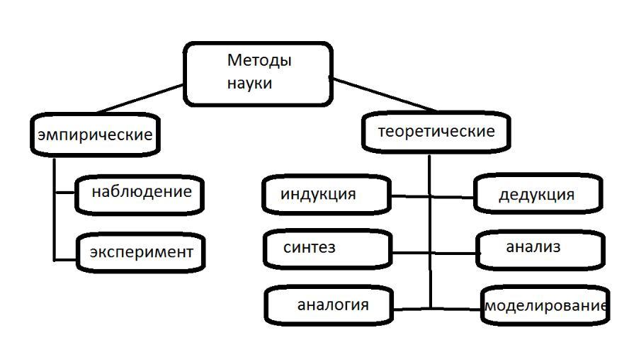 Реферат дифференциация и интеграция научного знания 2381
