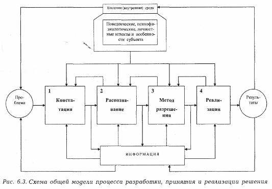 Модели для разработки управленческих решений курсовая работа скаут модельного агентства