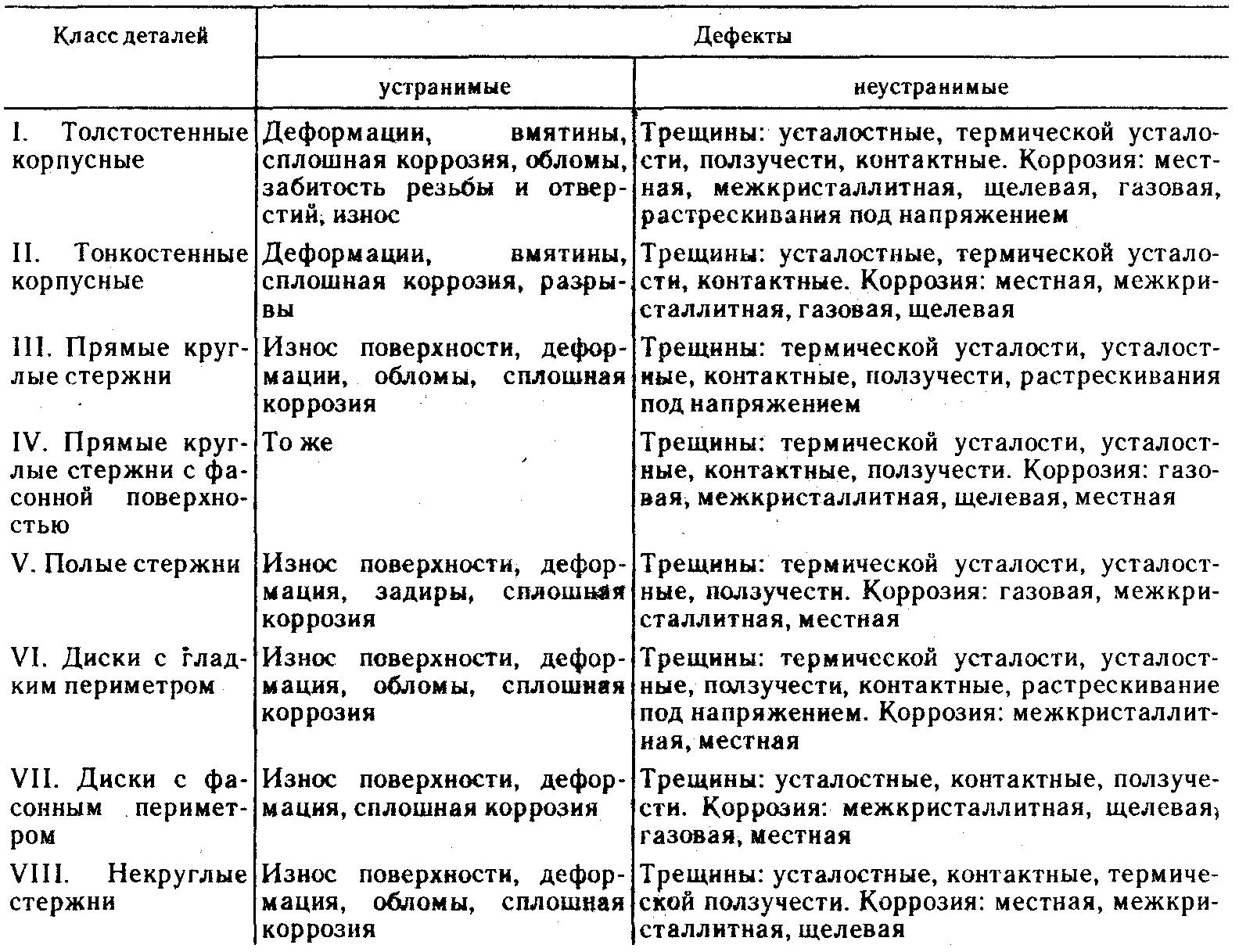 Дефектация и сортировка деталей реферат 7484