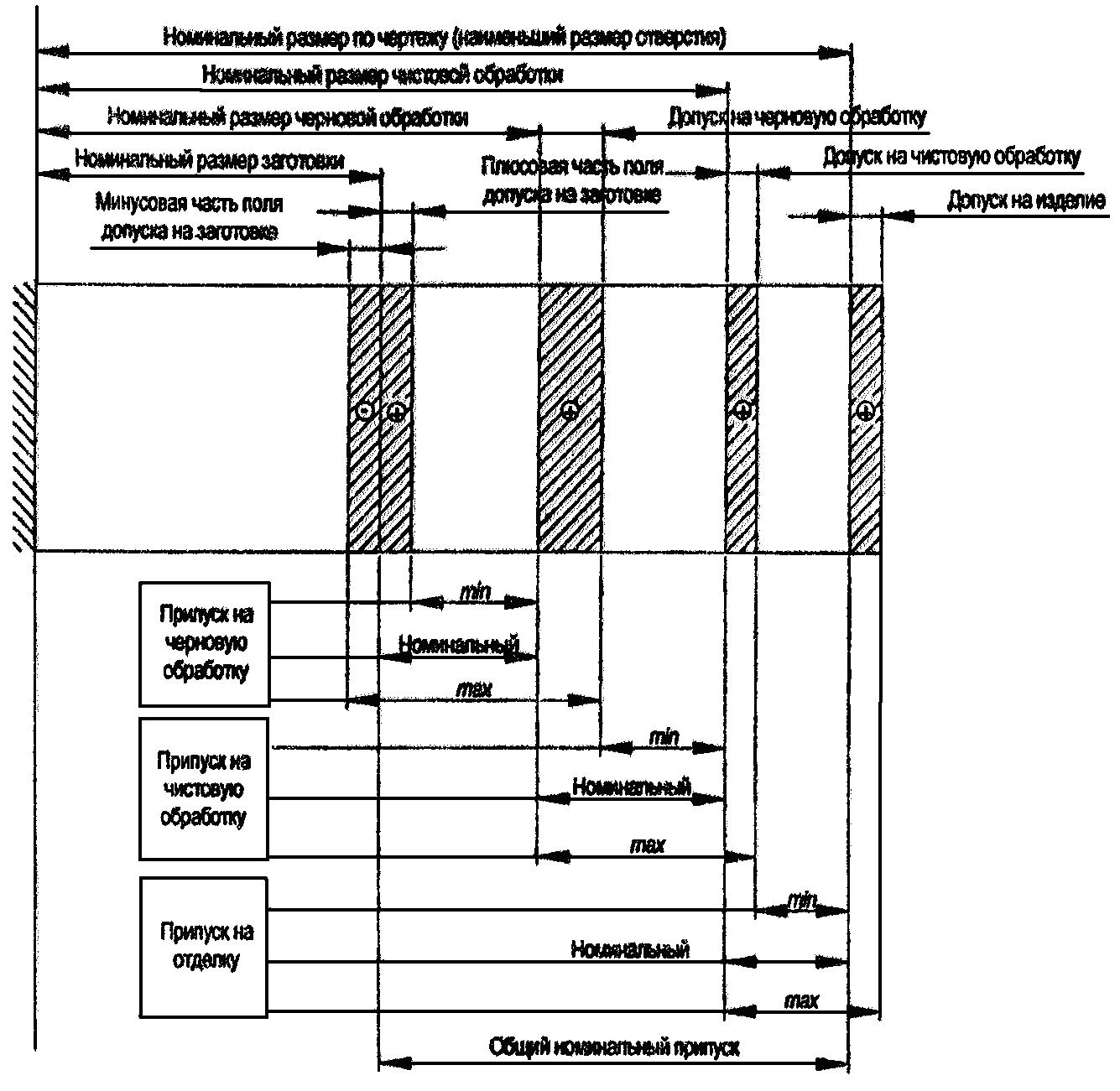 Схема расположения припусков и допусков фото 521