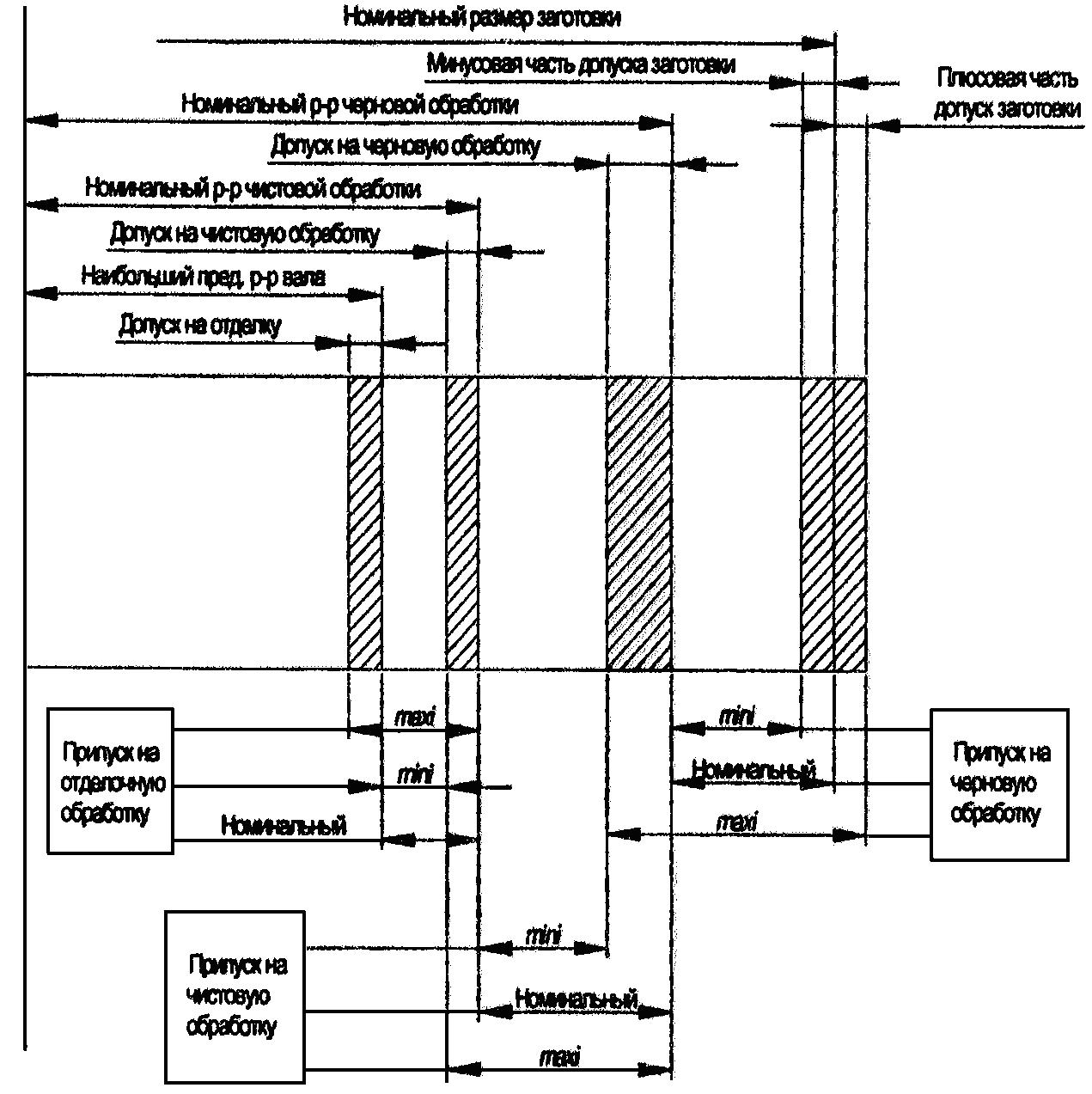 Схема расположения припусков и допусков фото 108