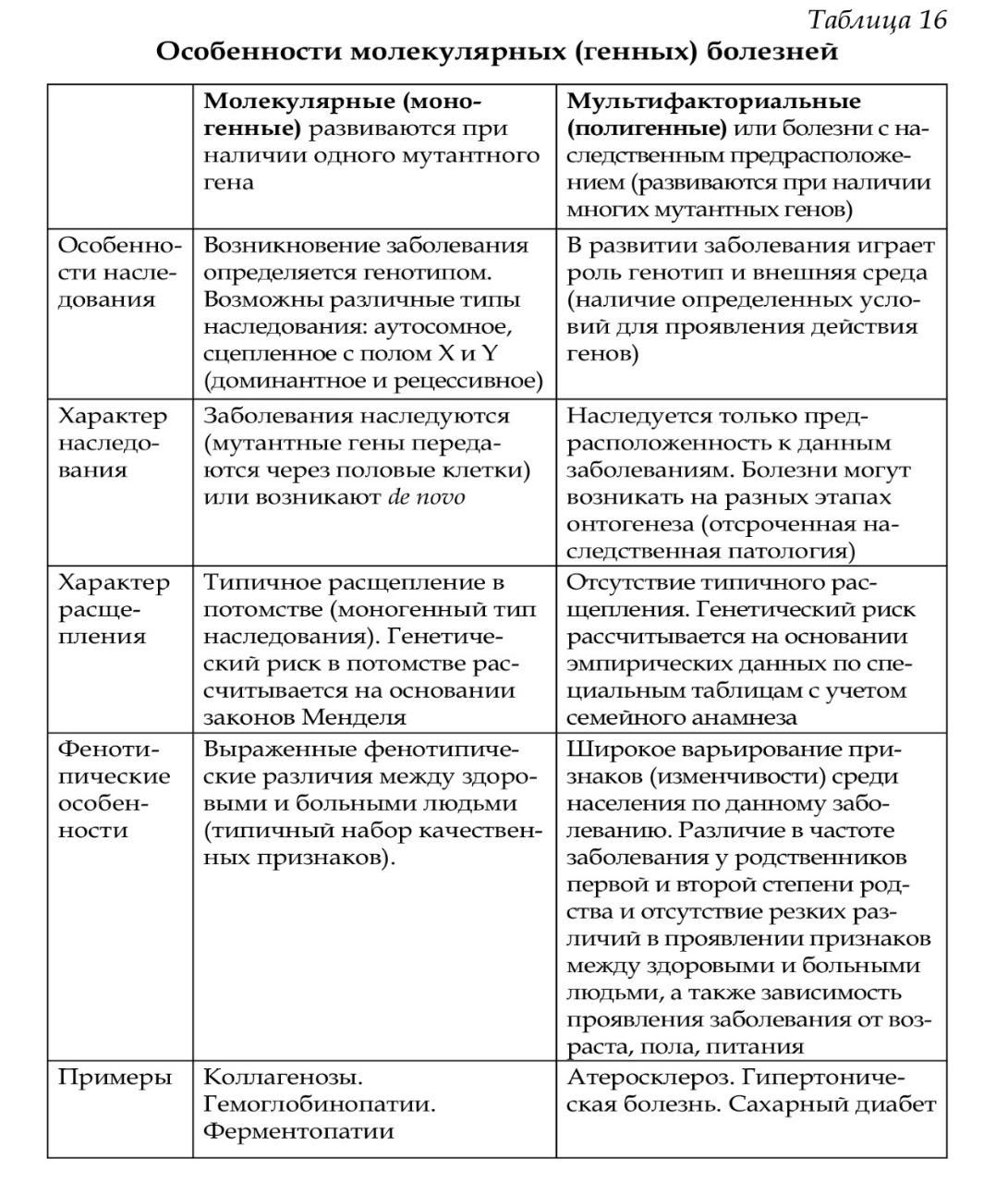 Классификация заболеваний обусловленных поражением генетического аппарата таблица