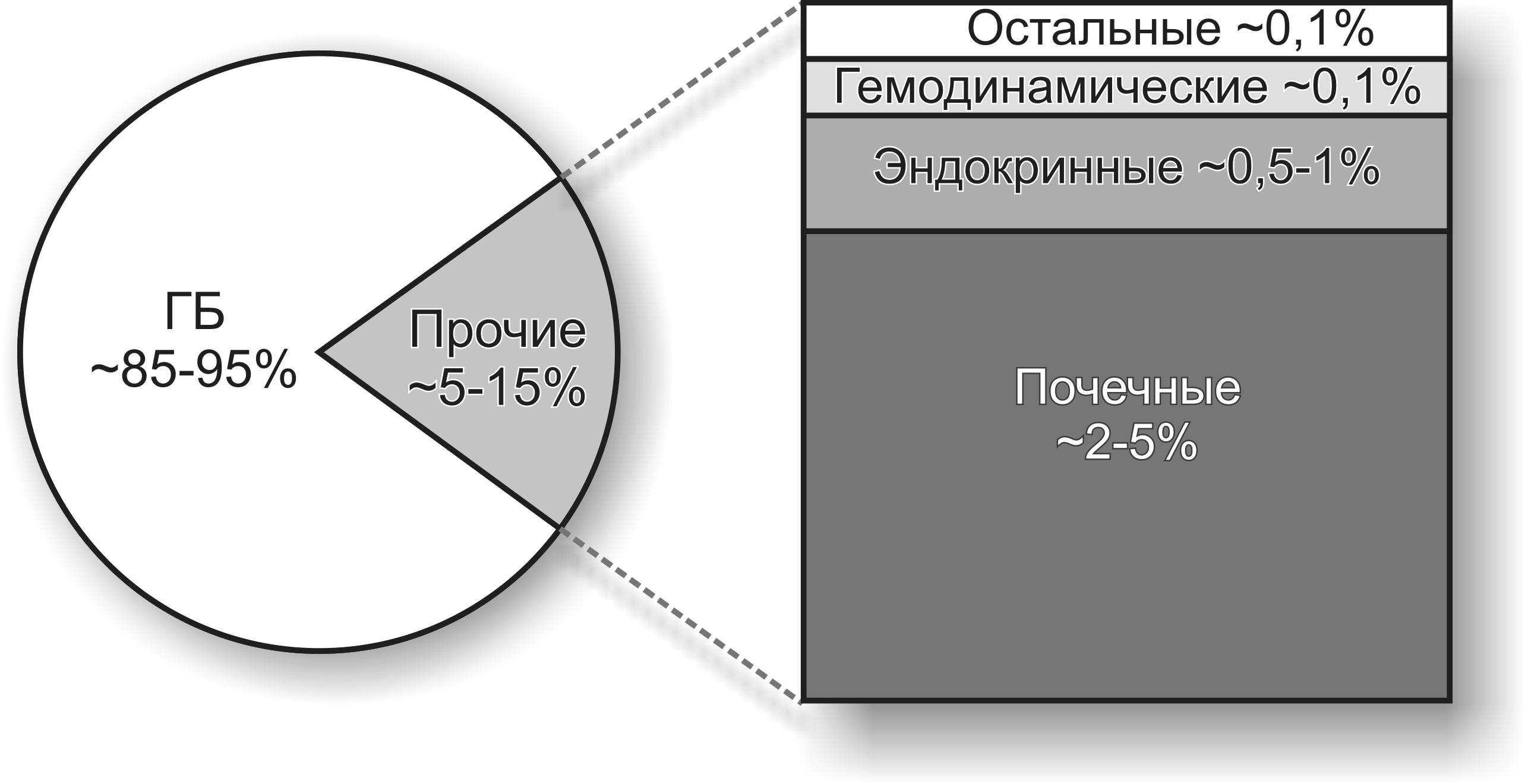 Разновидности гипертонии виды нарушения артериального давления