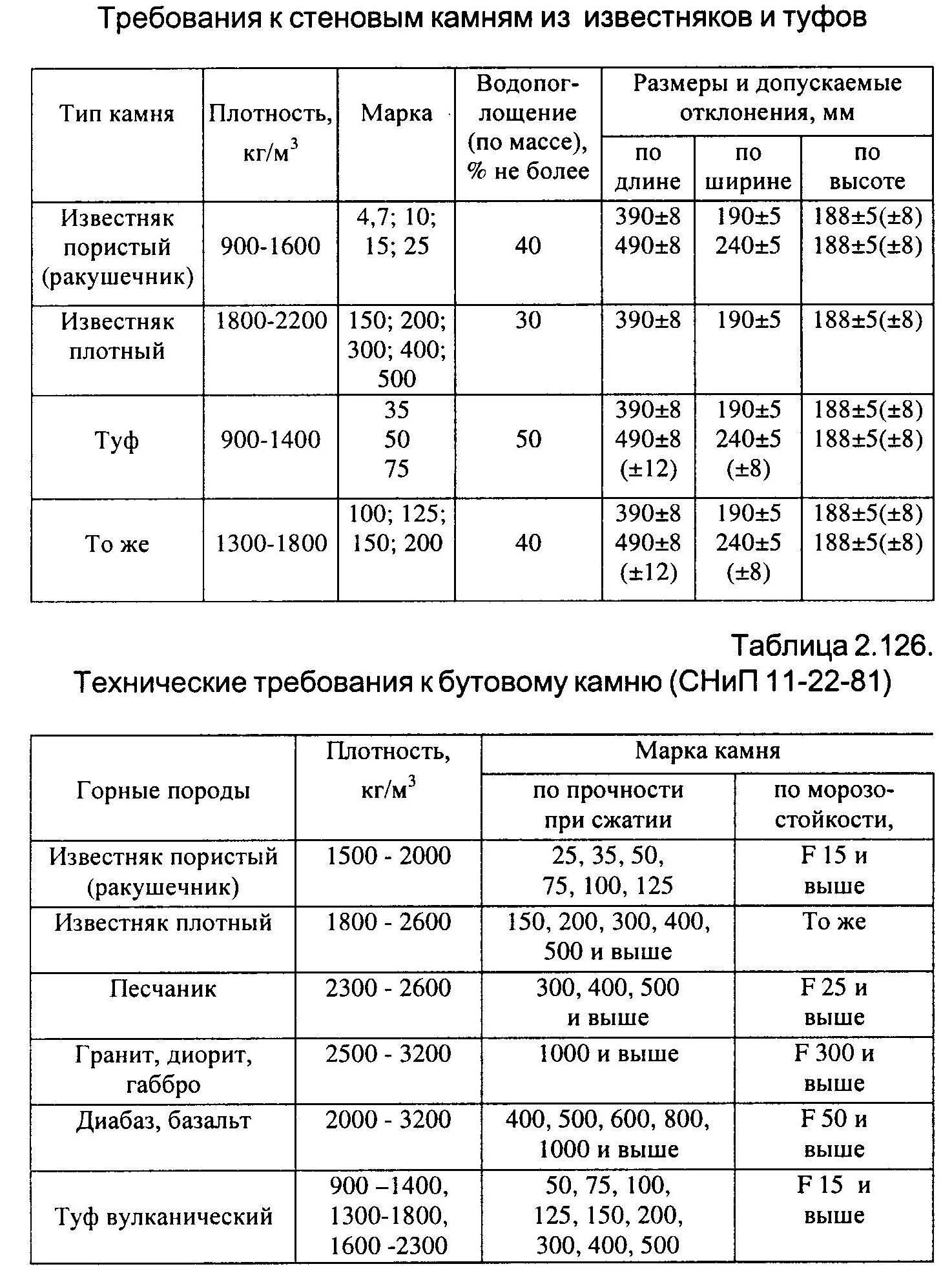 Материалы для каменной кладки реферат 7790