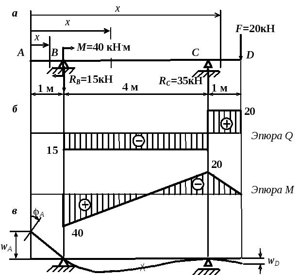 Пример решения задач на определение перемещения балки решение задач статики графическим методом